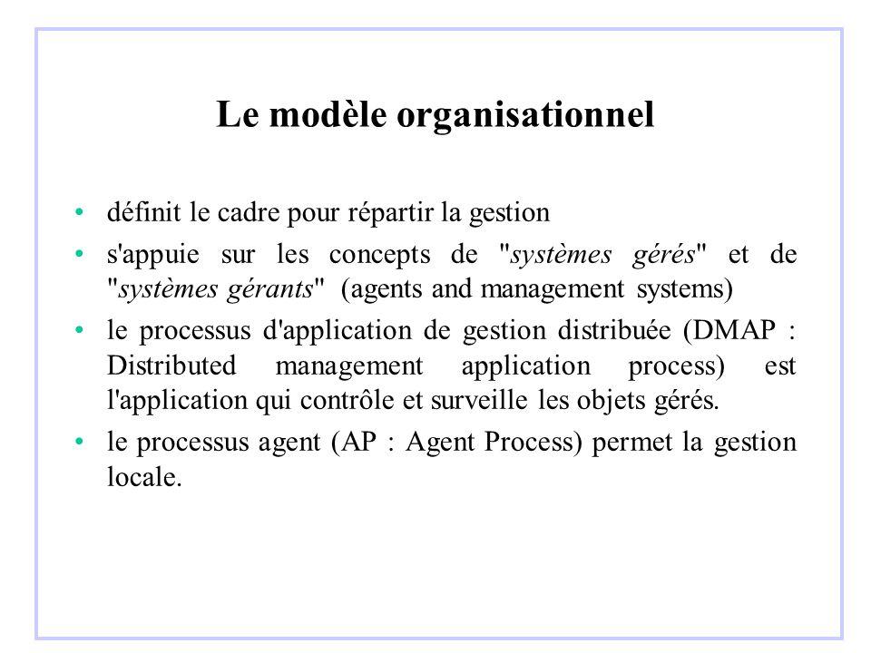 Exemple : M_CREATE Paramètres spécifiques –superior object instance –reference object instance Service –nommage : c est-à-dire définir le GDN (Global Distinguished Name) -->choisir le supérieur dans l arbre de nommage choisir le RDN (Relative Distinguished Name) M-CREATE utilise 3 paramètres spécifiques : - MOC (Managed object Class) - sa classe - MOI (Managed Object Instance) - son GDN - SOI (Superior Object Instance) - le GDN du supérieur Le gestionnaire a trois possibilités : il peut envoyer MOC et MOI, MOC et SOI ou MOC Dans tous les cas, l agent renverra MOC et MOI