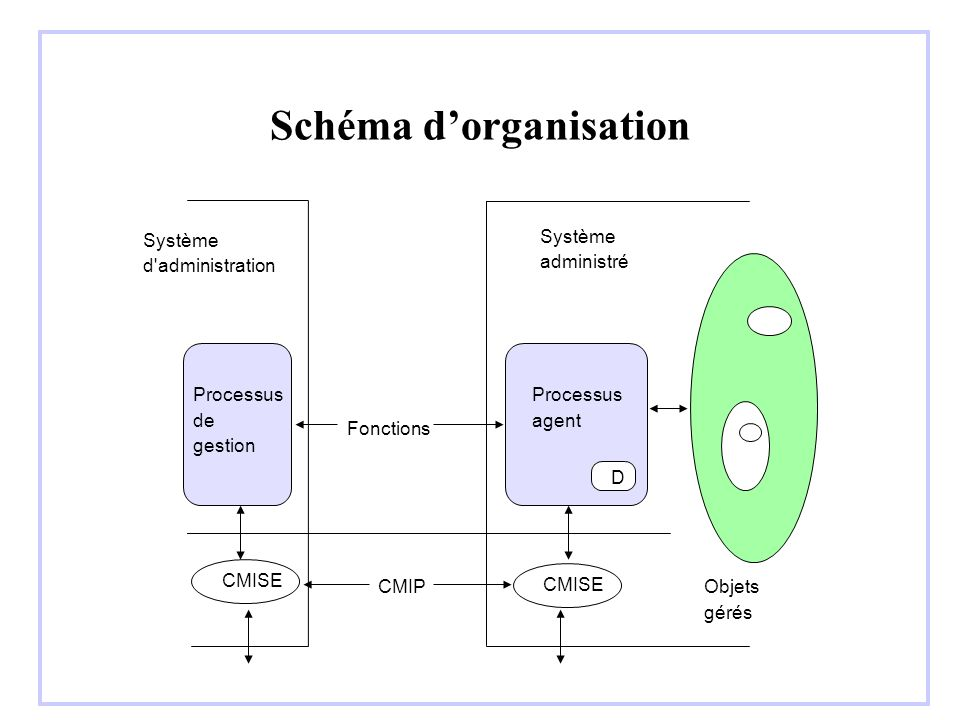 Exemple : system object system MANAGED OBJECT CLASS DERIVED FROM top; CHARACTERIZED BY systemPackagePACKAGE ATTRIBUTESsystemIdGET, systemTitleGET, operationalStateGET, usageStateGET, administrativeStateGET-REPLACE;;; CONDITIONAL PACKAGES administrativeStatePackagePACKAGE ATTRIBUTESadministratoveStateGET-REPLACE; REGISTERED AS{smi2Package14}; PRESENT IF an instance supports it ,....
