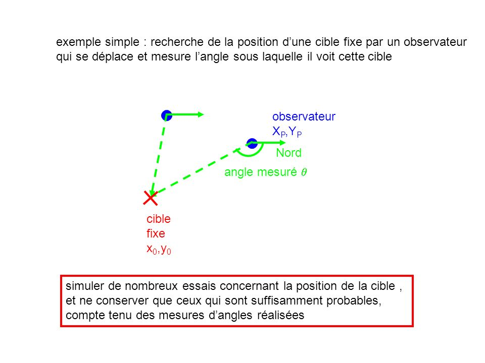 exemple simple : recherche de la position dune cible fixe par un observateur qui se déplace et mesure langle sous laquelle il voit cette cible Nord observateur X P,Y P cible fixe x 0,y 0 angle mesuré simuler de nombreux essais concernant la position de la cible, et ne conserver que ceux qui sont suffisamment probables, compte tenu des mesures dangles réalisées