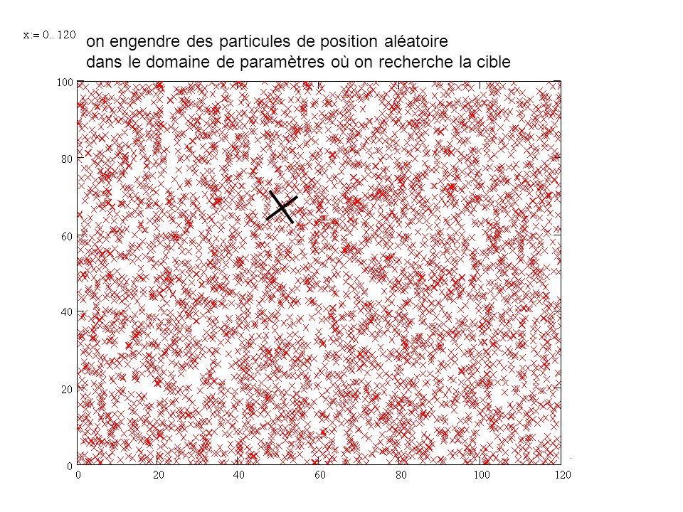 on engendre des particules de position aléatoire dans le domaine de paramètres où on recherche la cible