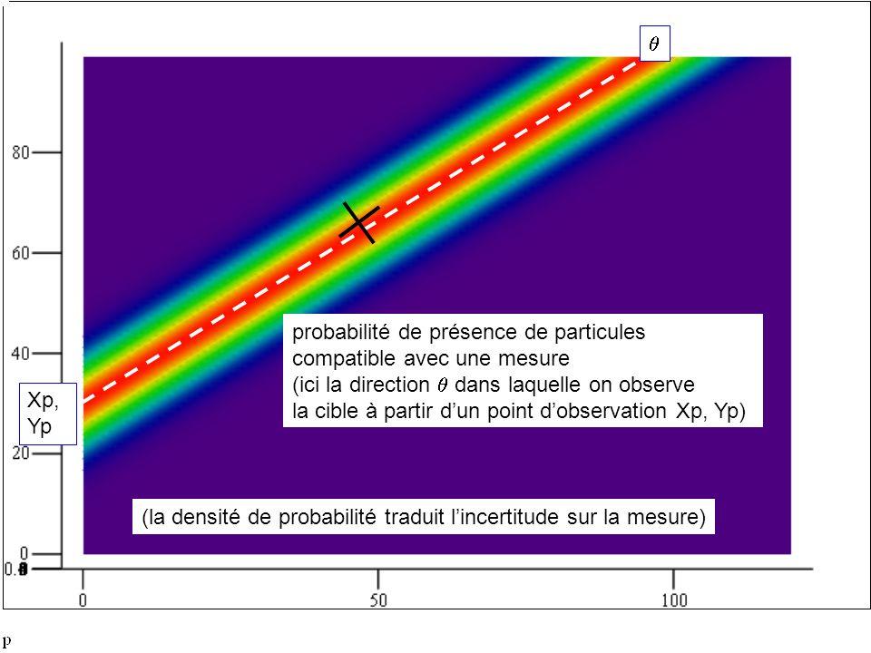 probabilité de présence de particules compatible avec une mesure (ici la direction dans laquelle on observe la cible à partir dun point dobservation Xp, Yp) Xp, Yp (la densité de probabilité traduit lincertitude sur la mesure)