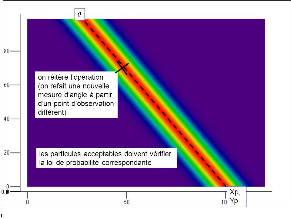 on réitère lopération (on refait une nouvelle mesure dangle à partir dun point dobservation différent) Xp, Yp les particules acceptables doivent vérifier la loi de probabilité correspondante