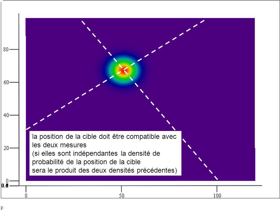 la position de la cible doit être compatible avec les deux mesures (si elles sont indépendantes la densité de probabilité de la position de la cible sera le produit des deux densités précédentes)