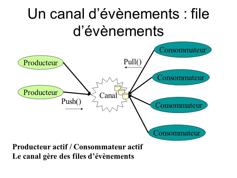Un canal dévènements : file dévènements Producteur Consommateur Canal Producteur actif / Consommateur actif Le canal gère des files dévènements Push()