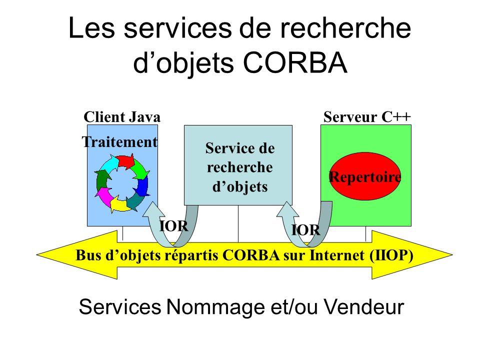 Services Nommage et/ou Vendeur Bus dobjets répartis CORBA sur Internet (IIOP) Serveur C++Client Java Repertoire Traitement IOR Service de recherche do