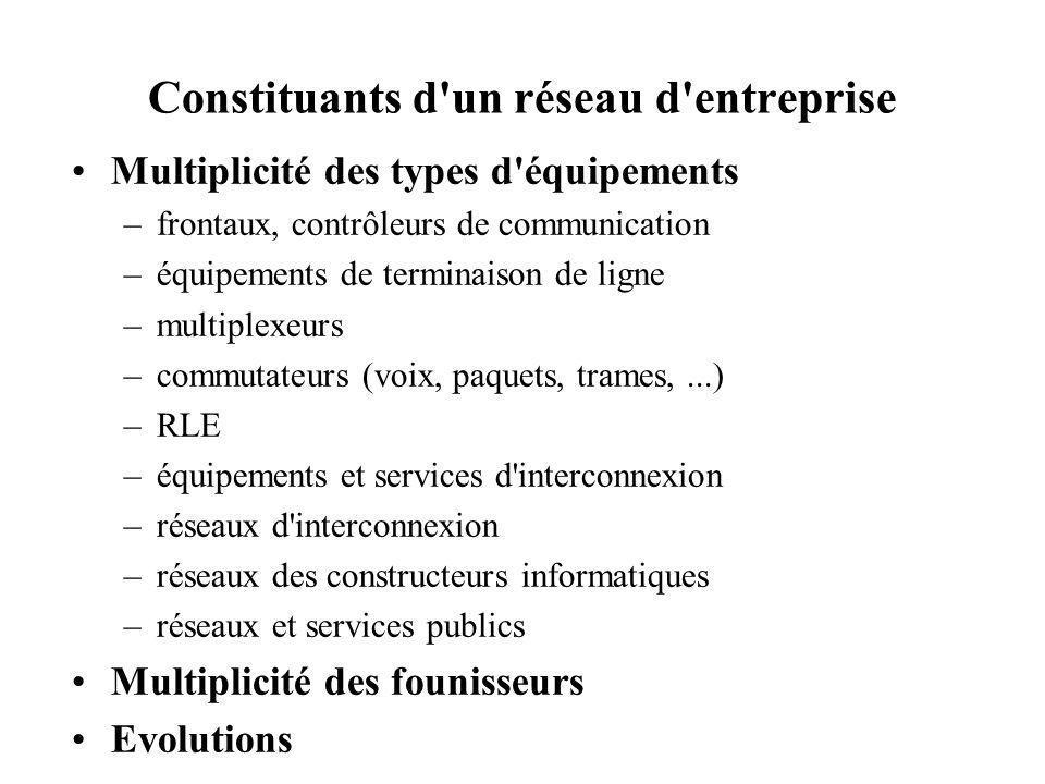 Constituants d'un réseau d'entreprise Multiplicité des types d'équipements –frontaux, contrôleurs de communication –équipements de terminaison de lign