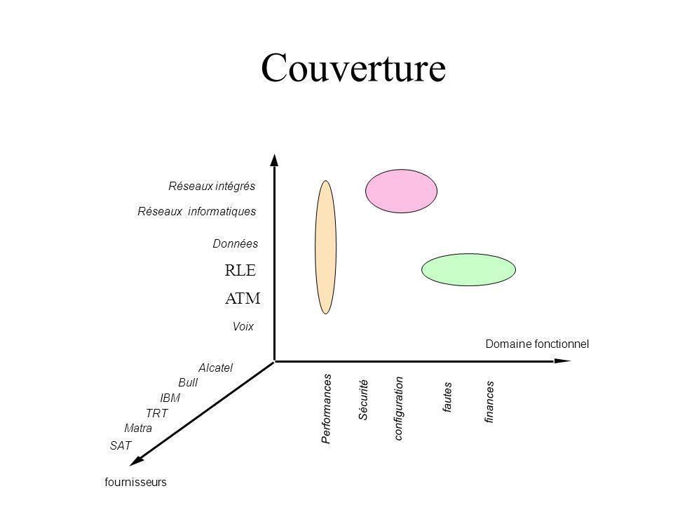Couverture Domaine fonctionnel fournisseurs Voix Données Réseaux informatiques Réseaux intégrés Performances Sécurité fautes configuration finances Al