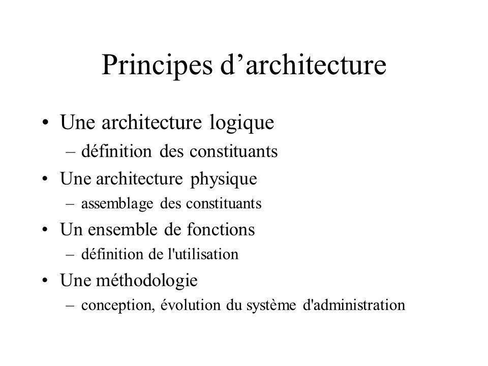 Principes darchitecture Une architecture logique –définition des constituants Une architecture physique –assemblage des constituants Un ensemble de fo