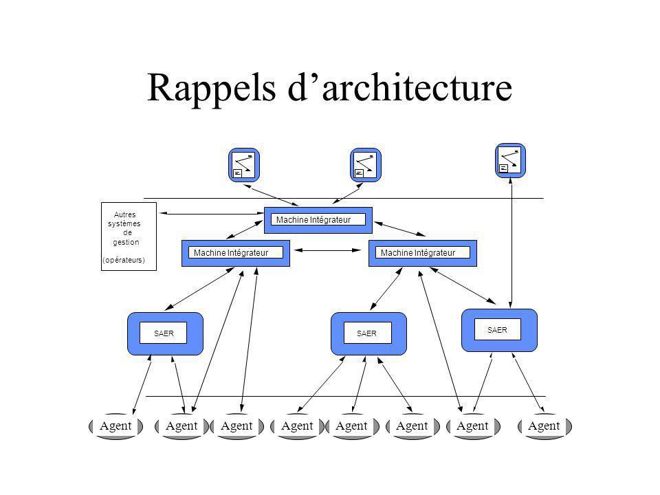 Rappels darchitecture