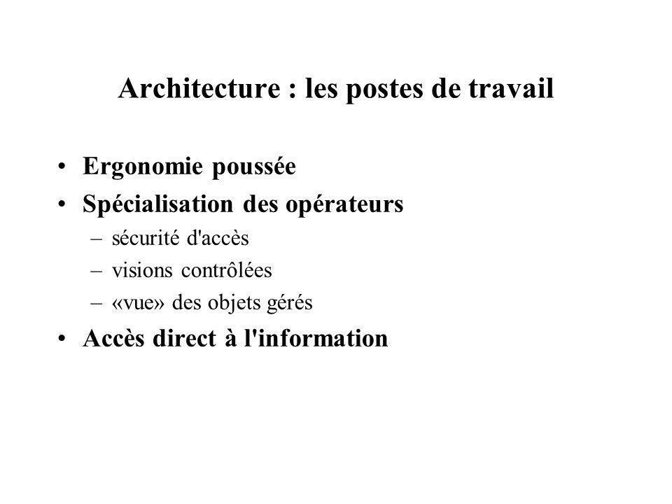 Architecture : les postes de travail Ergonomie poussée Spécialisation des opérateurs –sécurité d'accès –visions contrôlées –«vue» des objets gérés Acc