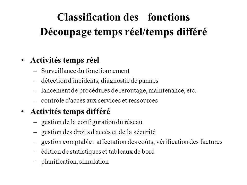 Classification des fonctions Découpage temps réel/temps différé Activités temps réel –Surveillance du fonctionnement –détection d'incidents, diagnosti