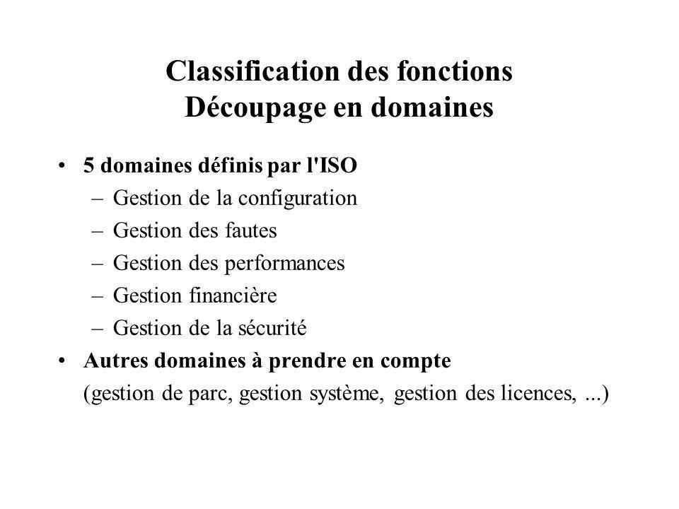 Classification des fonctions Découpage en domaines 5 domaines définis par l'ISO –Gestion de la configuration –Gestion des fautes –Gestion des performa