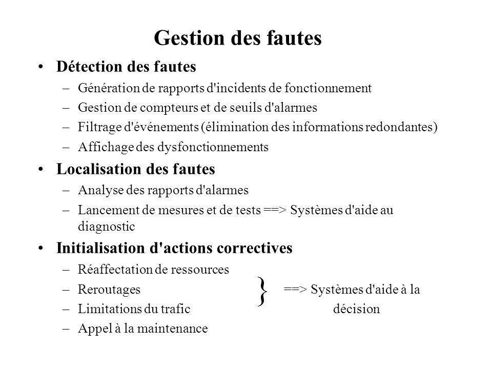 Gestion des fautes Détection des fautes –Génération de rapports d'incidents de fonctionnement –Gestion de compteurs et de seuils d'alarmes –Filtrage d