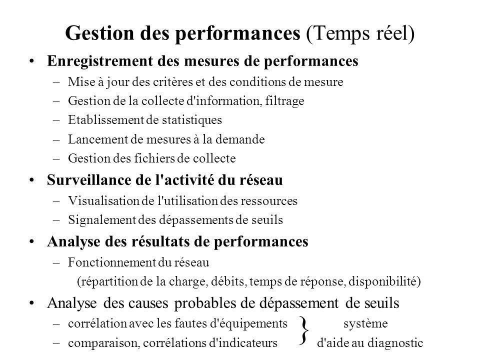 Gestion des performances (Temps réel) Enregistrement des mesures de performances –Mise à jour des critères et des conditions de mesure –Gestion de la