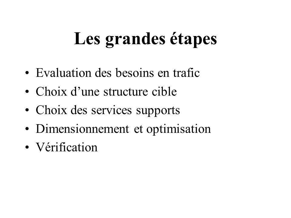 Les grandes étapes Evaluation des besoins en trafic Choix dune structure cible Choix des services supports Dimensionnement et optimisation Vérificatio