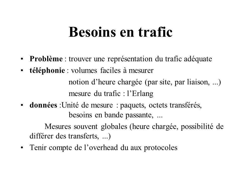 Besoins en trafic Problème : trouver une représentation du trafic adéquate téléphonie : volumes faciles à mesurer notion dheure chargée (par site, par