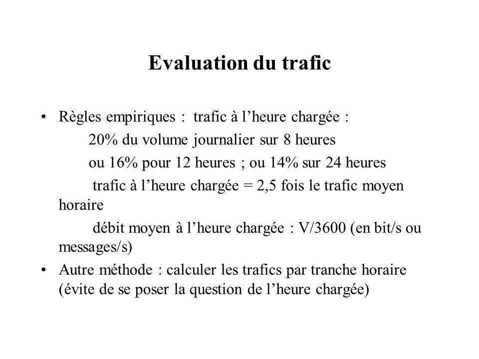 Evaluation du trafic Règles empiriques : trafic à lheure chargée : 20% du volume journalier sur 8 heures ou 16% pour 12 heures ; ou 14% sur 24 heures