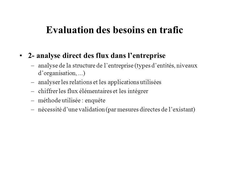 Evaluation des besoins en trafic 2- analyse direct des flux dans lentreprise –analyse de la structure de lentreprise (types dentités, niveaux dorganis