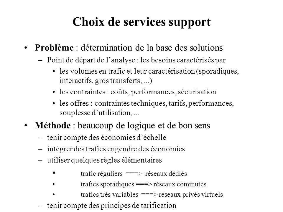 Choix de services support Problème : détermination de la base des solutions –Point de départ de lanalyse : les besoins caractérisés par les volumes en