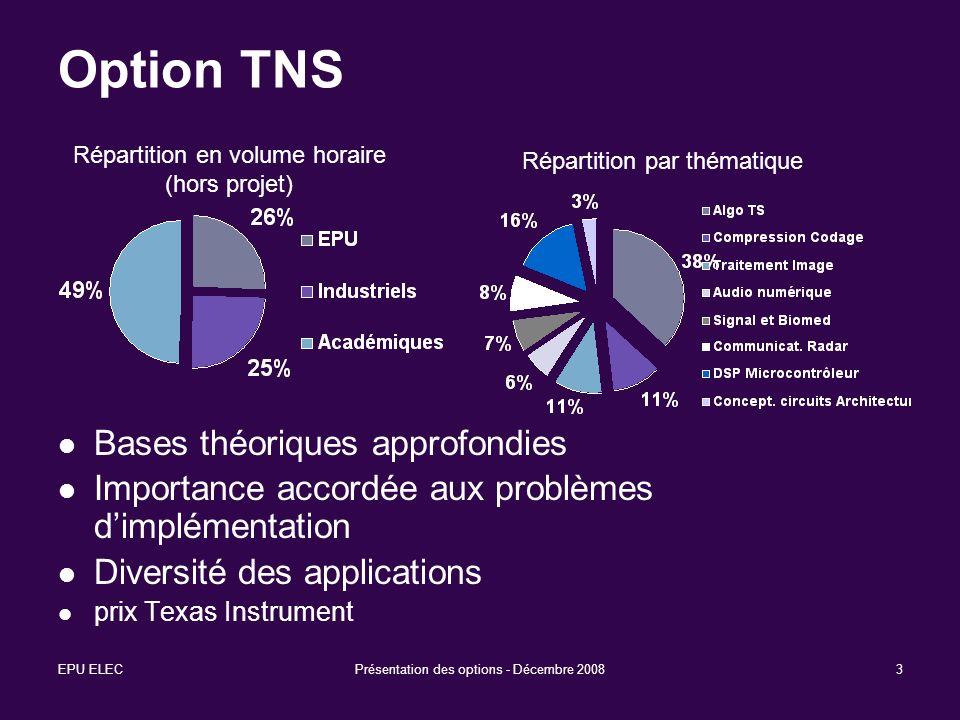 EPU ELECPrésentation des options - Décembre 20083 Option TNS Bases théoriques approfondies Importance accordée aux problèmes dimplémentation Diversité
