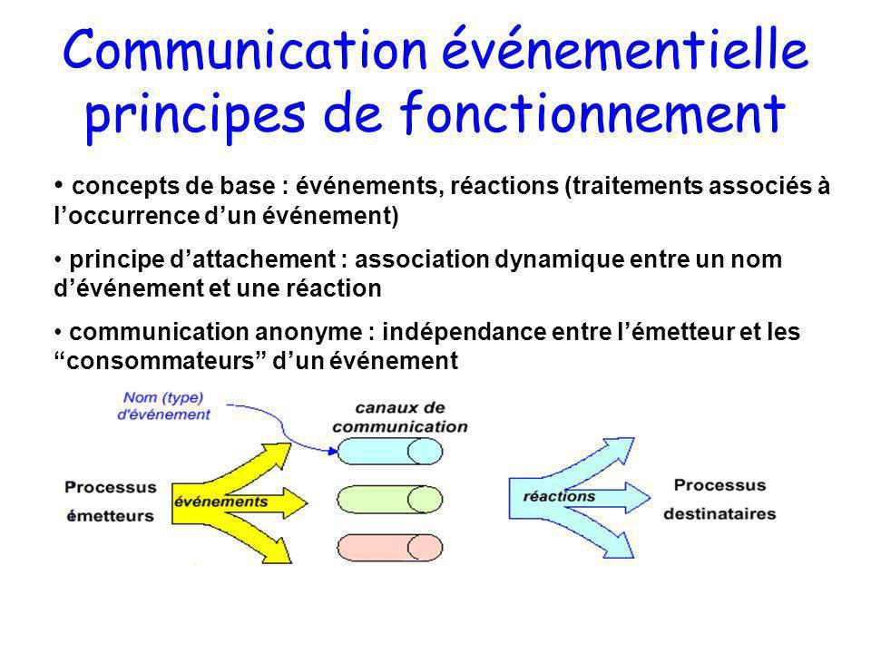 Communication événementielle principes de fonctionnement concepts de base : événements, réactions (traitements associés à loccurrence dun événement) p