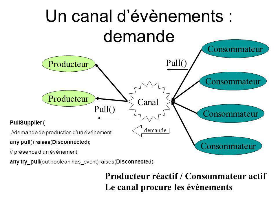 Un canal dévènements : demande Producteur Consommateur Canal Producteur réactif / Consommateur actif Le canal procure les évènements Pull() demande Pu