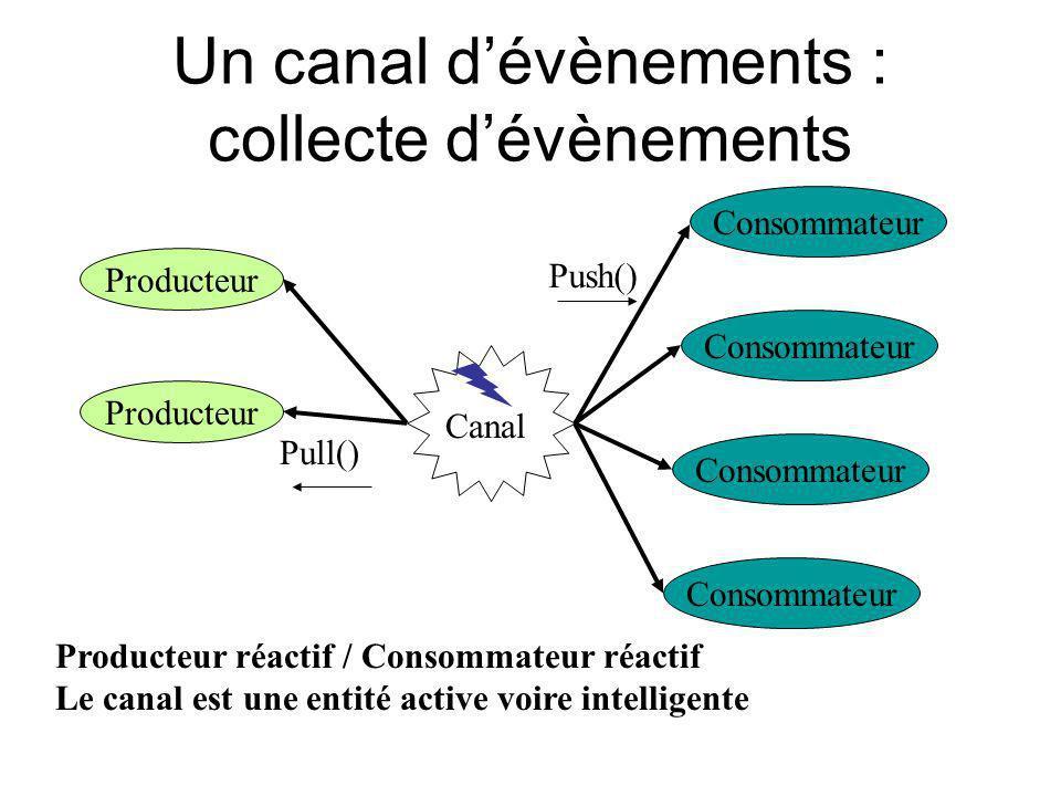 Un canal dévènements : collecte dévènements Producteur Consommateur Canal Producteur réactif / Consommateur réactif Le canal est une entité active voi