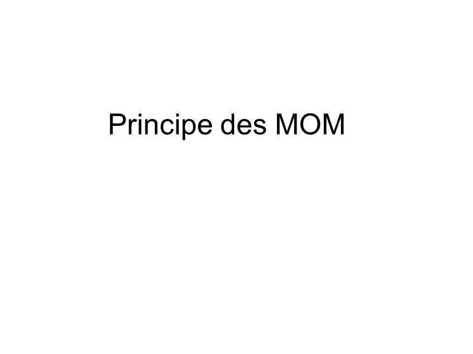 Principe des MOM