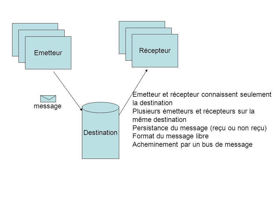 Emetteur Récepteur Destination message Emetteur et récepteur connaissent seulement la destination Plusieurs émetteurs et récepteurs sur la même destin