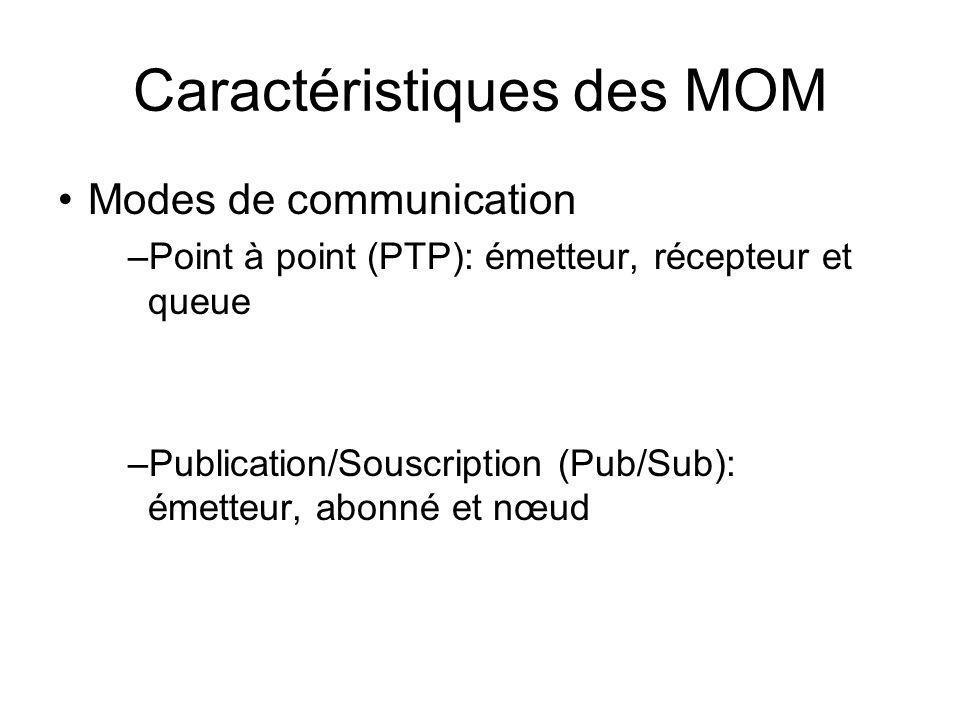 Caractéristiques des MOM Modes de communication –Point à point (PTP): émetteur, récepteur et queue –Publication/Souscription (Pub/Sub): émetteur, abon