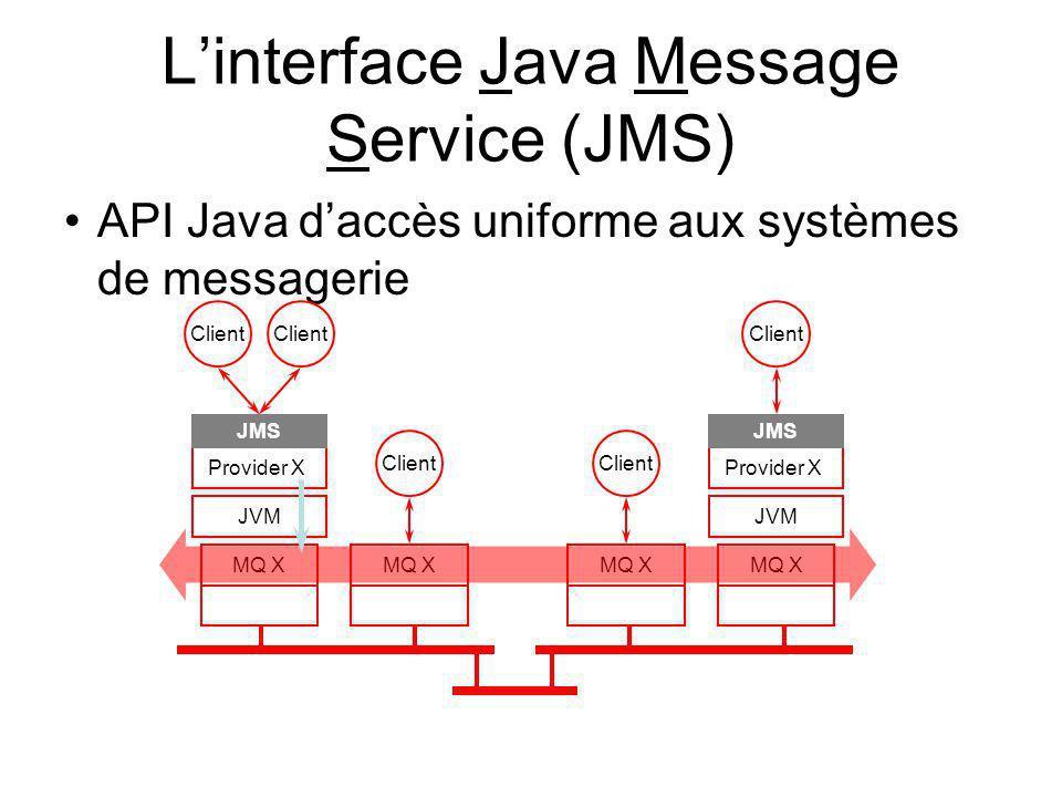 Linterface Java Message Service (JMS) API Java daccès uniforme aux systèmes de messagerie Provider X JVM Client MQ X JMS Client Provider X JVM Client