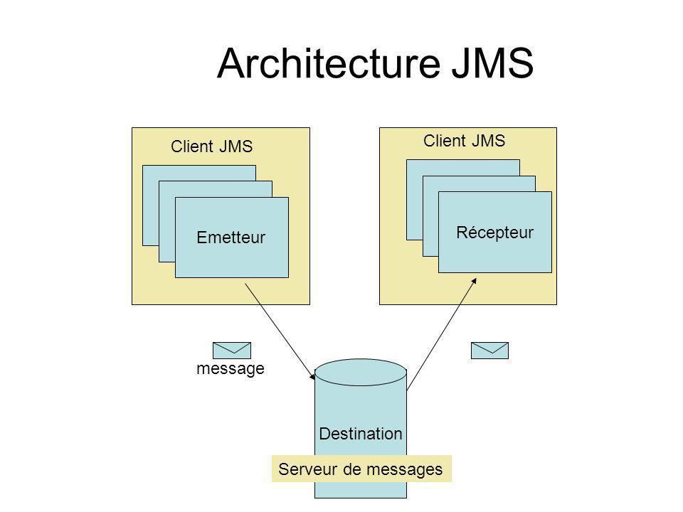 Client JMS Emetteur Récepteur Destination message Serveur de messages Architecture JMS Client JMS