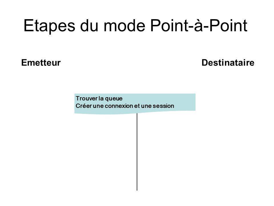 Etapes du mode Point-à-Point EmetteurDestinataire Trouver la queue Créer une connexion et une session
