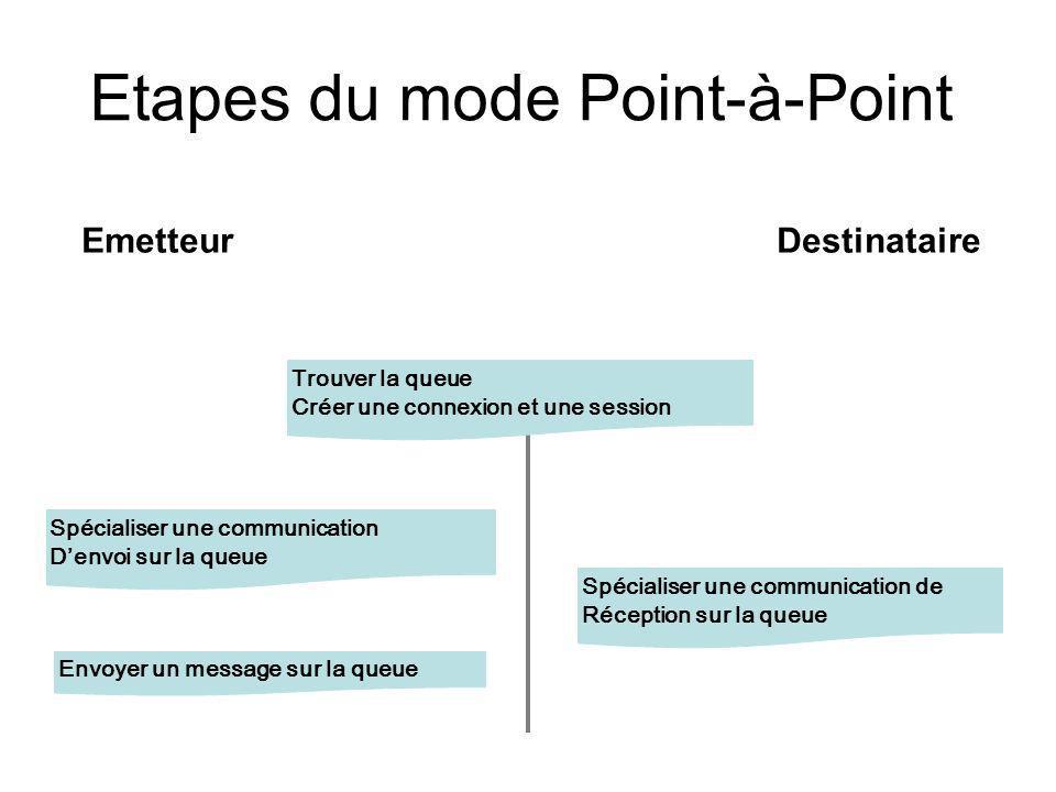 Etapes du mode Point-à-Point EmetteurDestinataire Trouver la queue Créer une connexion et une session Spécialiser une communication Denvoi sur la queu