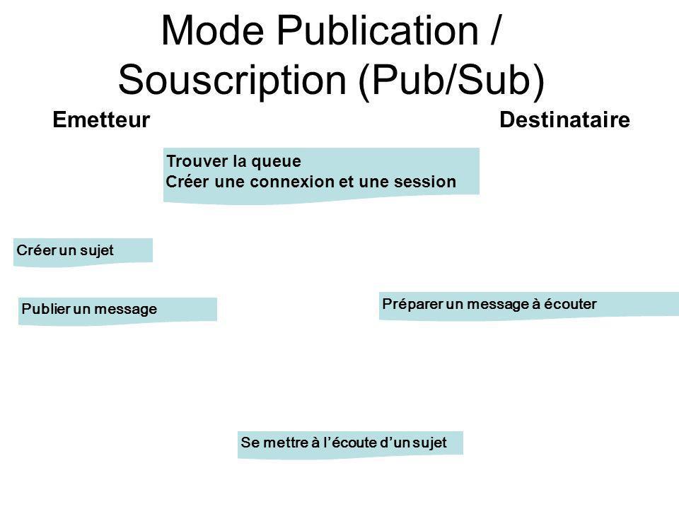 Mode Publication / Souscription (Pub/Sub) EmetteurDestinataire Trouver la queue Créer une connexion et une session Créer un sujet Se mettre à lécoute