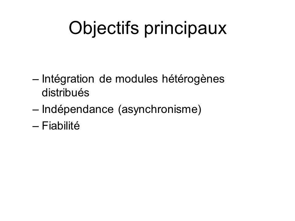 Objectifs principaux –Intégration de modules hétérogènes distribués –Indépendance (asynchronisme) –Fiabilité