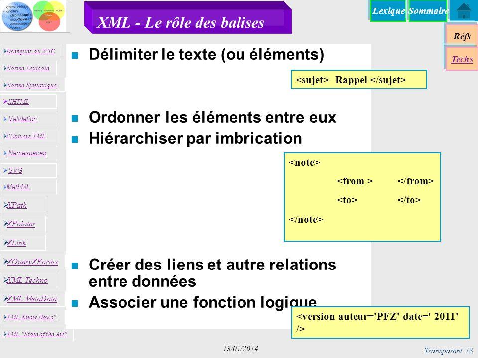 Lexique Réfs Exemples du W3C Norme Lexicale Norme Syntaxique XHTML XHTML Namespaces SVG SVG MathML XML MetaData XML Know Hows