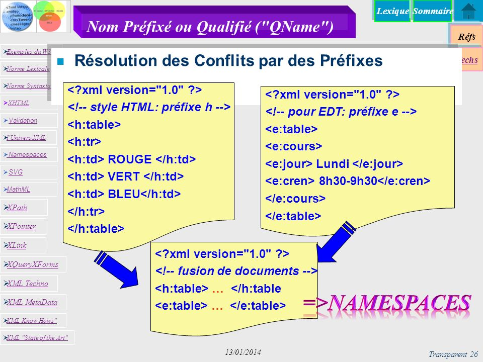 Lexique Réfs Exemples du W3C Norme Lexicale Norme Syntaxique XHTML XHTML Namespaces SVG SVG MathML XML MetaData XML Know Hows XML State of the Art XPath XPointer XLink XQueryXForms XML Techno l Univers XML Validation Validation Techs Sommaire Transparent 26 13/01/2014 Nom Préfixé ou Qualifié ( QName ) n Résolution des Conflits par des Préfixes ROUGE VERT BLEU Lundi 8h30-9h30 … </h:table …
