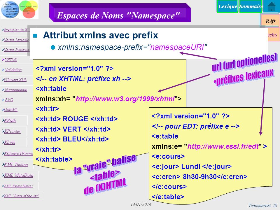 Lexique Réfs Exemples du W3C Norme Lexicale Norme Syntaxique XHTML XHTML Namespaces SVG SVG MathML XML MetaData XML Know Hows XML State of the Art XPath XPointer XLink XQueryXForms XML Techno l Univers XML Validation Validation Techs Sommaire Transparent 28 13/01/2014 Espaces de Noms Namespace n Attribut xmlns avec prefix xmlns:namespace-prefix= namespaceURI <xh:table xmlns:xh= http://www.w3.org/1999/xhtml > ROUGE VERT BLEU <e:table xmlns:e= http://www.essi.fr/edt > Lundi 8h30-9h30