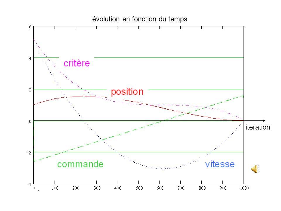 évolution de la position et de la vitesse en fonction de la commande