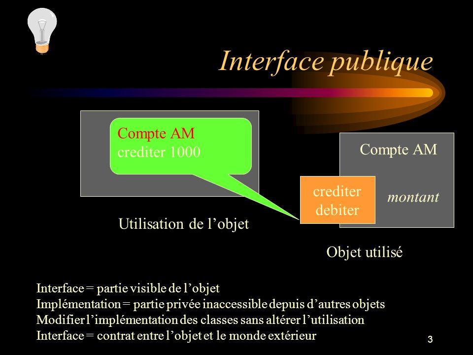 3 Interface publique crediter debiter Compte AM montant Objet utilisé Compte AM crediter 1000 Utilisation de lobjet Interface = partie visible de lobj