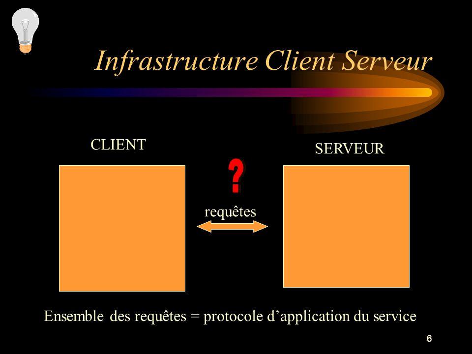 6 Infrastructure Client Serveur CLIENT SERVEUR requêtes Ensemble des requêtes = protocole dapplication du service