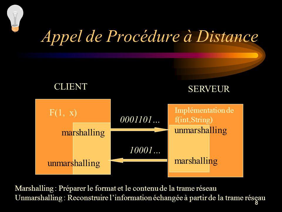 8 Appel de Procédure à Distance CLIENT SERVEUR F(1, x) marshalling unmarshalling 0001101… 10001… Implémentation de f(int,String) Marshalling : Prépare