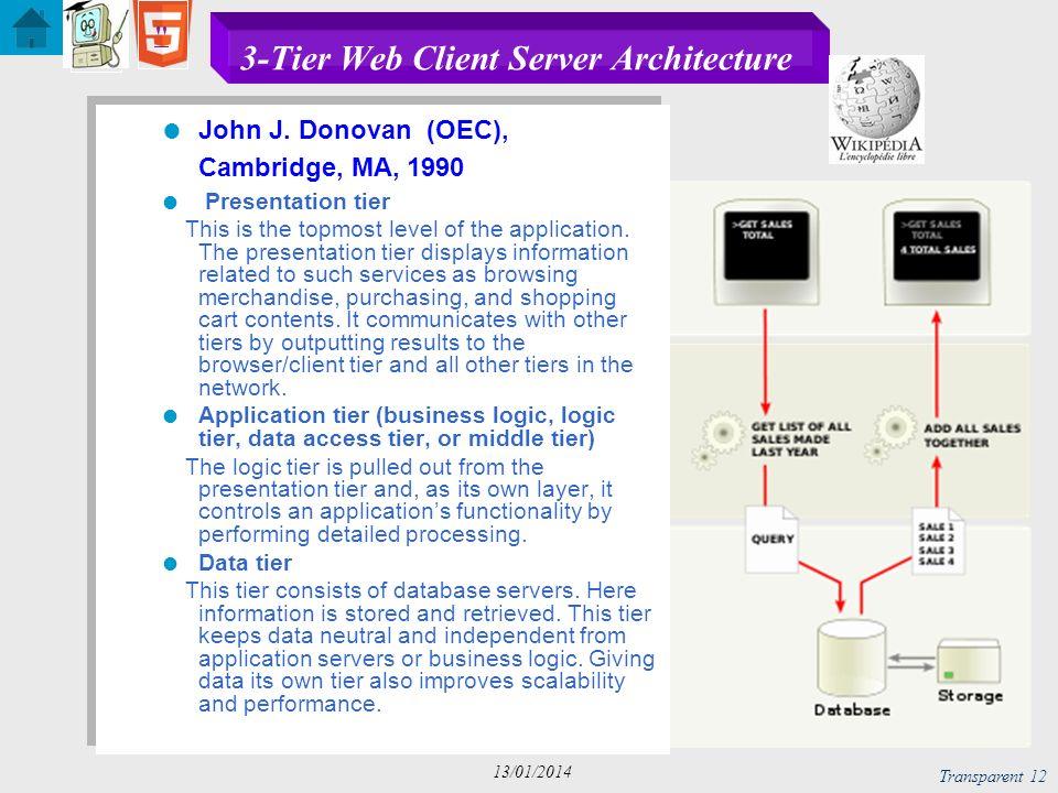 C, Java, C++ Transparent 13 13/01/2014 Using the standards for Web light Client Client side Data Layer Application (Business) Layer Server side HTML CSS DHTML, JS AJAX XML XSL Data Bases Browser Server side scripting