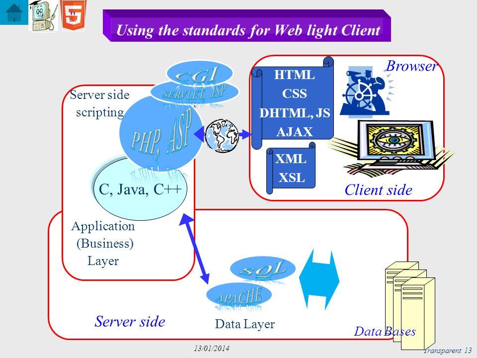 Transparent 14 13/01/2014 function HTTP() { } HTTP() ; Côté Client Côté Serveur AJAX : schéma HttpRequest / Response