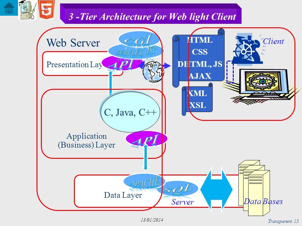 Transparent 16 13/01/2014 n-Tier Architecture for Web light Client Presentation Layer Client Data Layer Application (Business) Layer Application (Business) Layers Server HTML CSS DHTML, JS AJAX XML XSL Data Bases C, Java, C++