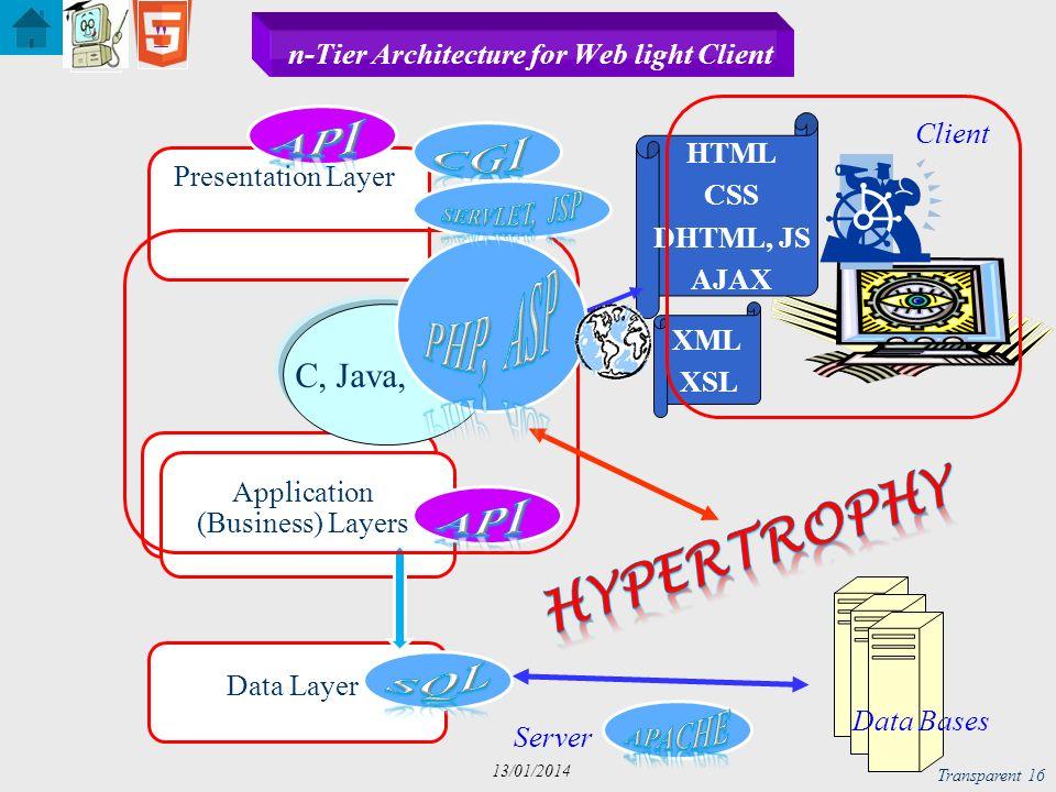 Structure & Contrôle Transparent 17 13/01/2014 en Vrac Web Server Architecture Client Data Base Application (Business) Datas Style (Look) Server (X)HTML