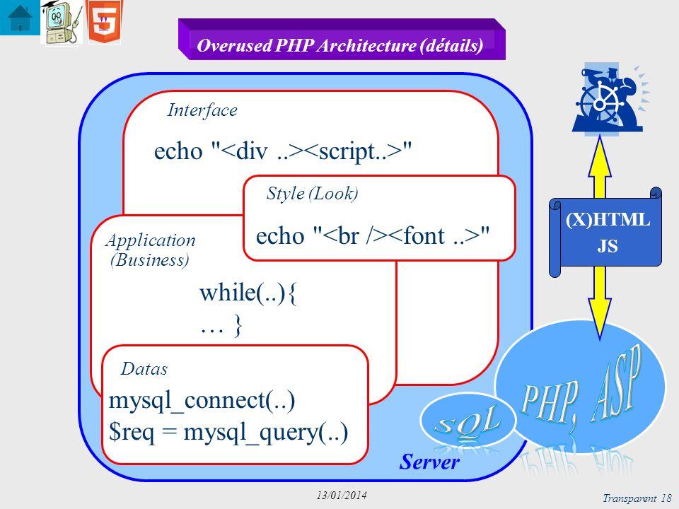 Server Transparent 19 13/01/2014 RIA Architecture Rich Client Data Base Datas Style Structure XML, RDF CSS, XSL Networking Contrôle & Web Services JS, DOM SOAP, WSDL http, AJAX Applicatio n
