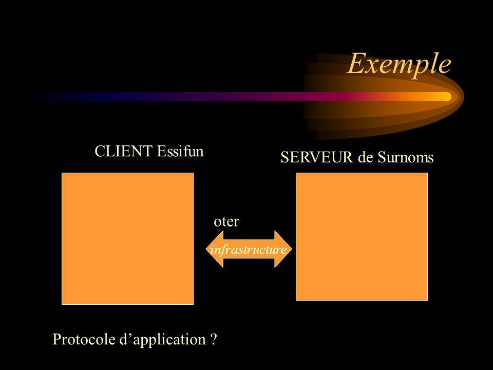 Exemple CLIENT Essifun SERVEUR de Surnoms oter infrastructure Protocole dapplication ?