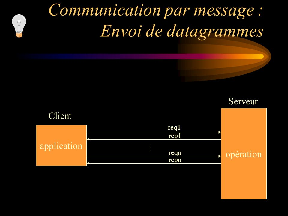 Communication par message : Envoi de datagrammes application opération Client Serveur req1 rep1 reqn repn